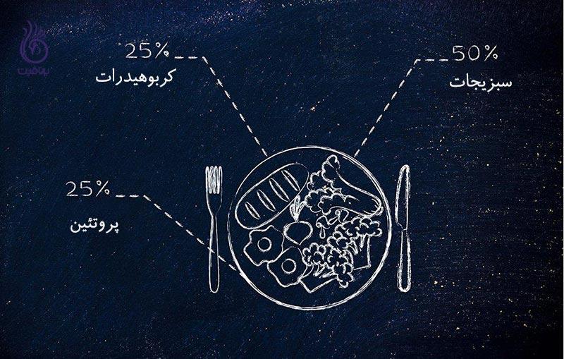 چگونه میزان غذا را کنترل کنیم؟