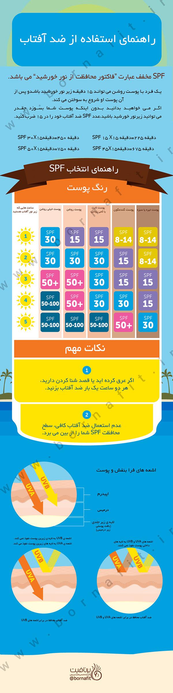 راهنمای استفاده از ضد آفتاب - برنافیت